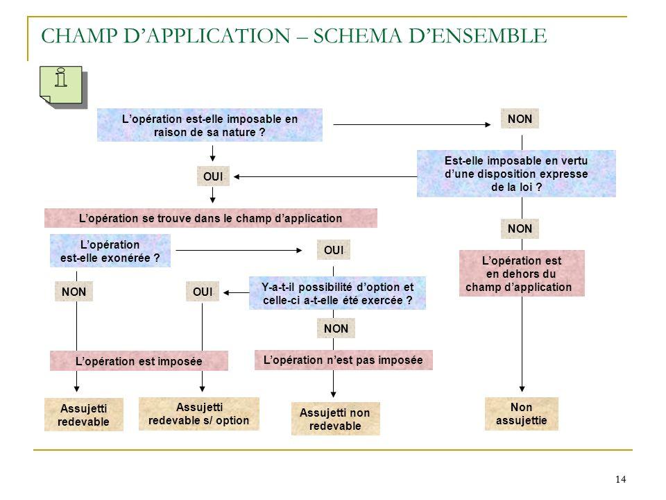 CHAMP D'APPLICATION – SCHEMA D'ENSEMBLE