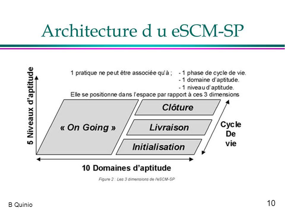 Architecture d u eSCM-SP