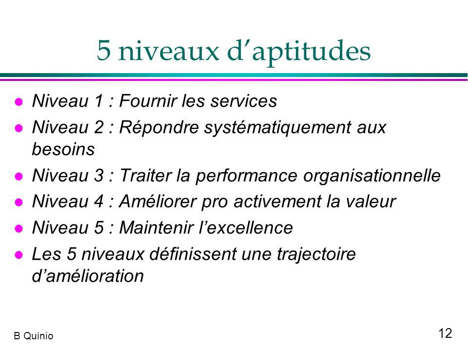5 niveaux d'aptitudes Niveau 1 : Fournir les services