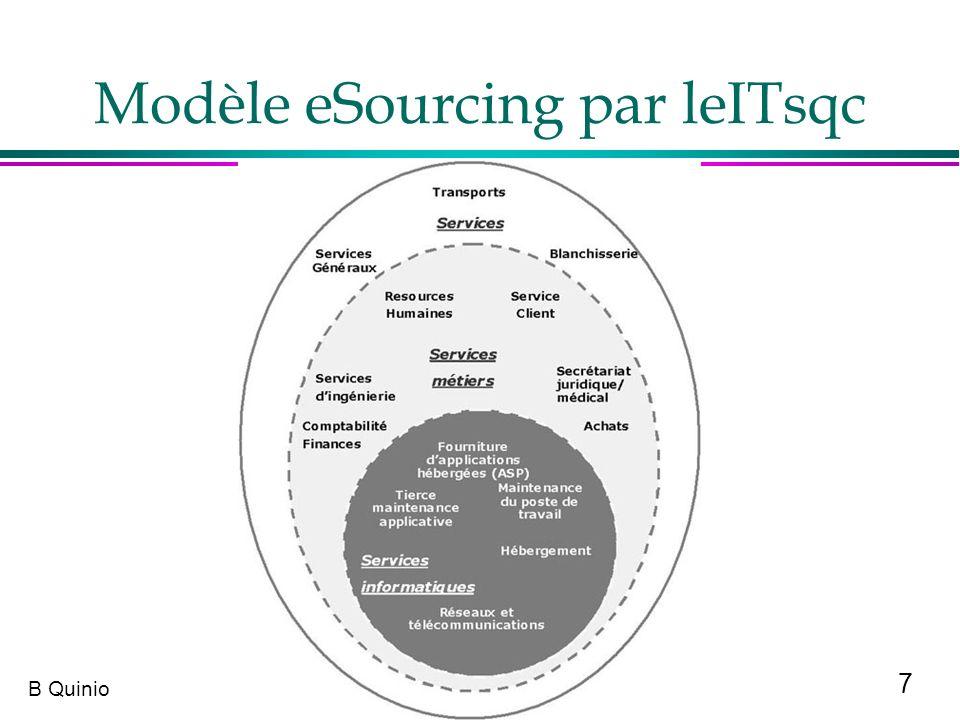 Modèle eSourcing par leITsqc