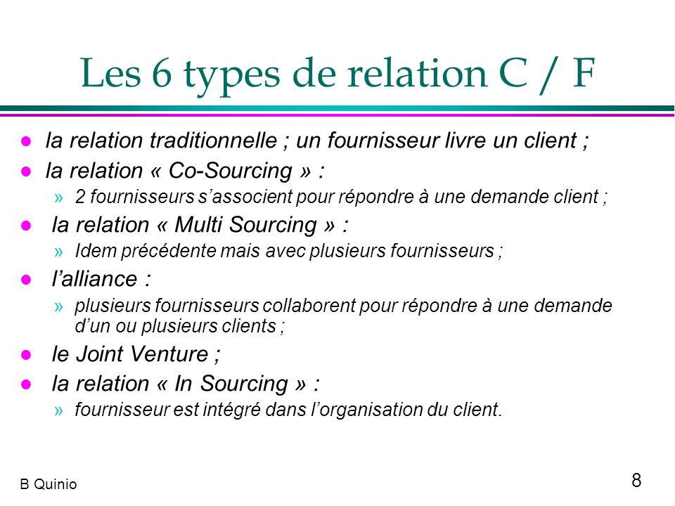 Les 6 types de relation C / F
