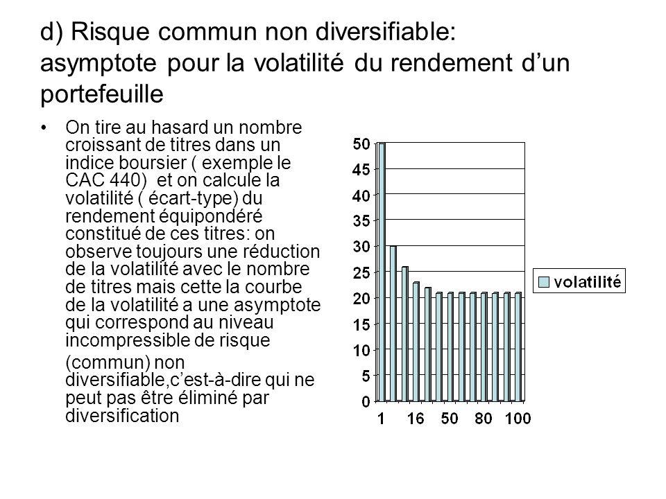 d) Risque commun non diversifiable: asymptote pour la volatilité du rendement d'un portefeuille