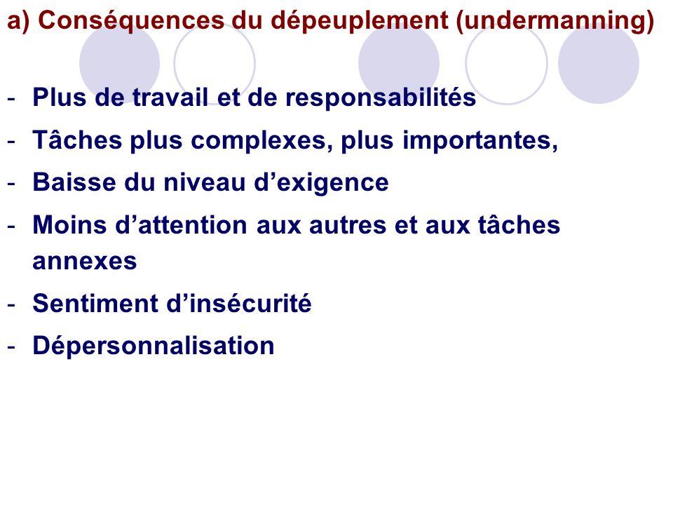 a) Conséquences du dépeuplement (undermanning)
