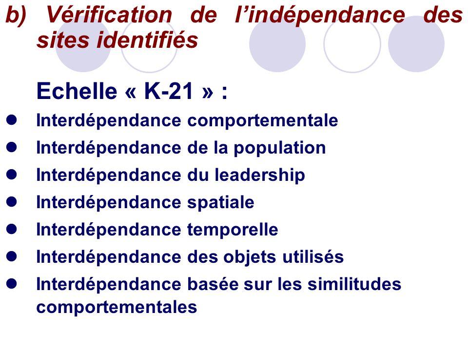 b) Vérification de l'indépendance des sites identifiés