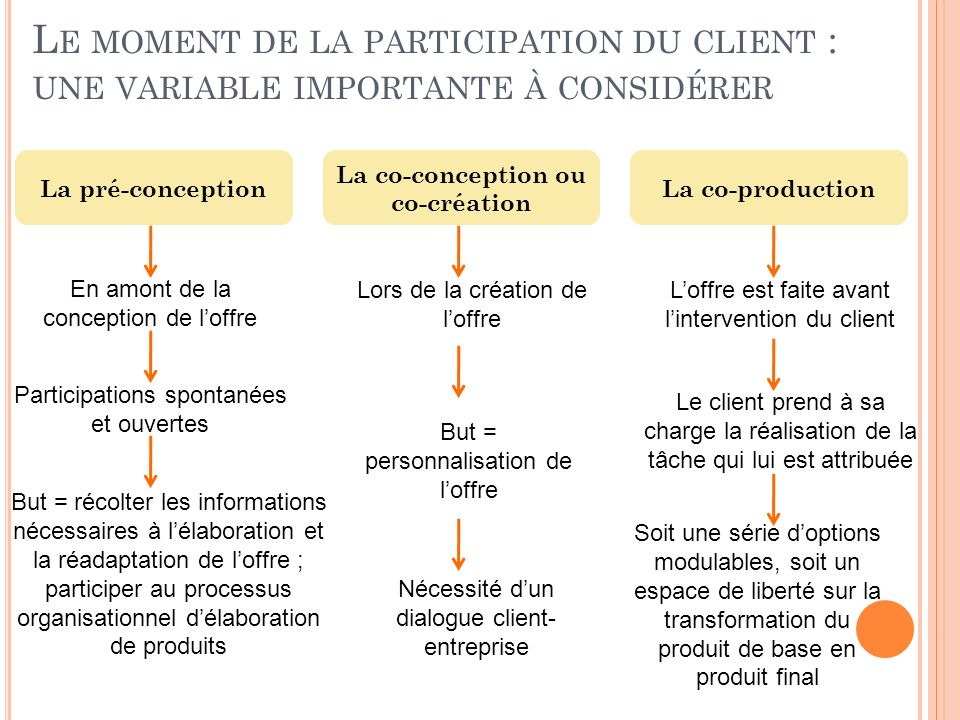 La co-conception ou co-création