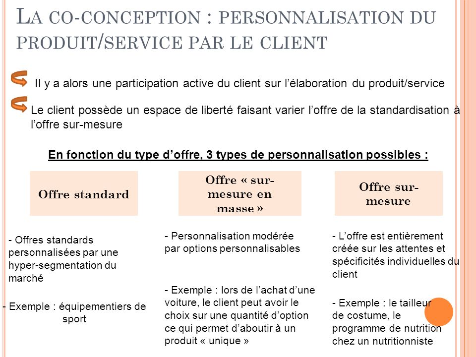 La co-conception : personnalisation du produit/service par le client