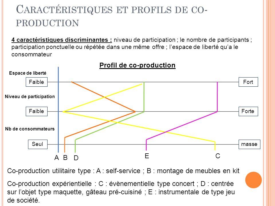 Caractéristiques et profils de co-production