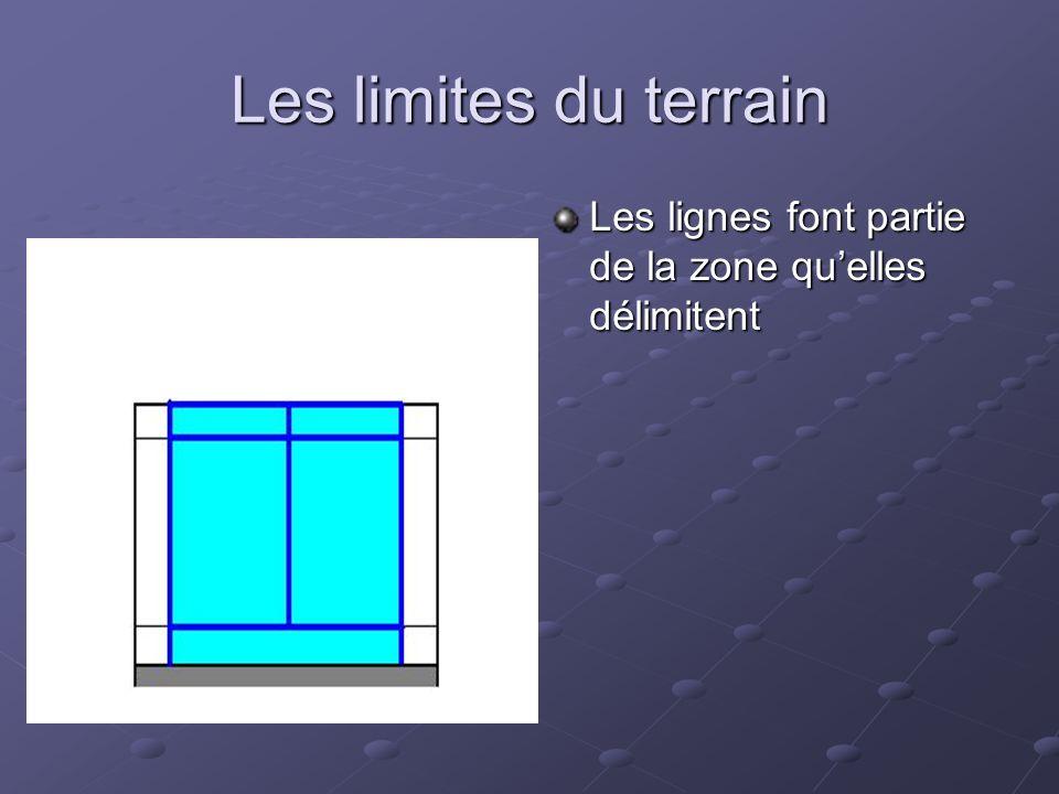 Les limites du terrain Les lignes font partie de la zone qu'elles délimitent