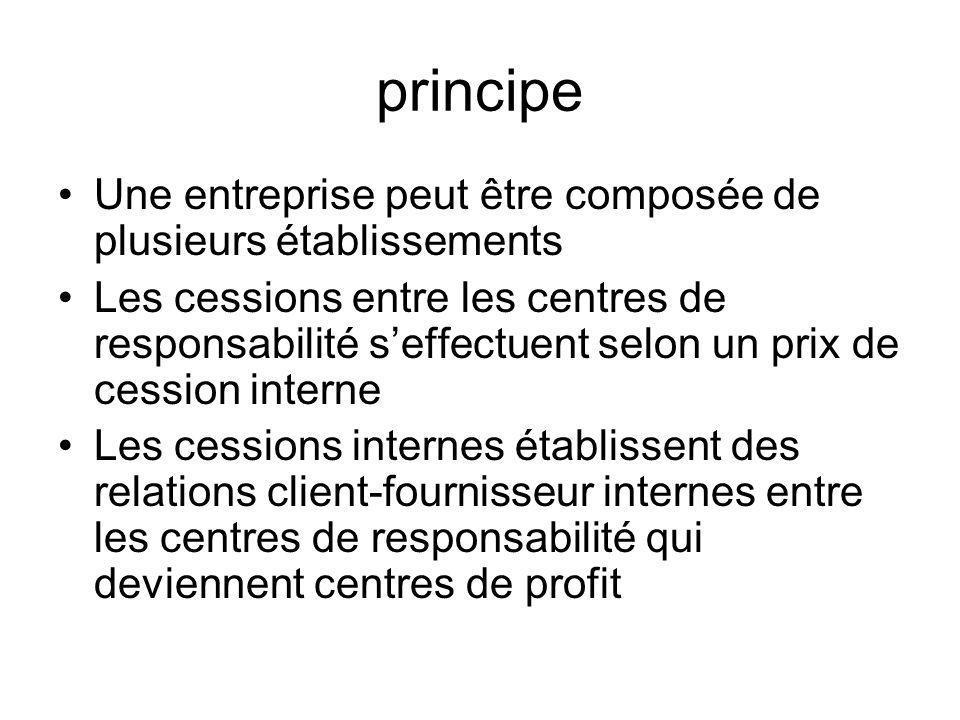 principe Une entreprise peut être composée de plusieurs établissements