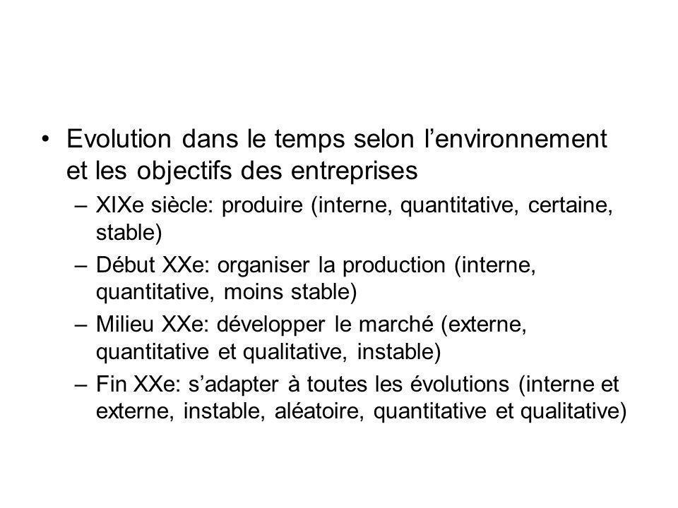 Evolution dans le temps selon l'environnement et les objectifs des entreprises