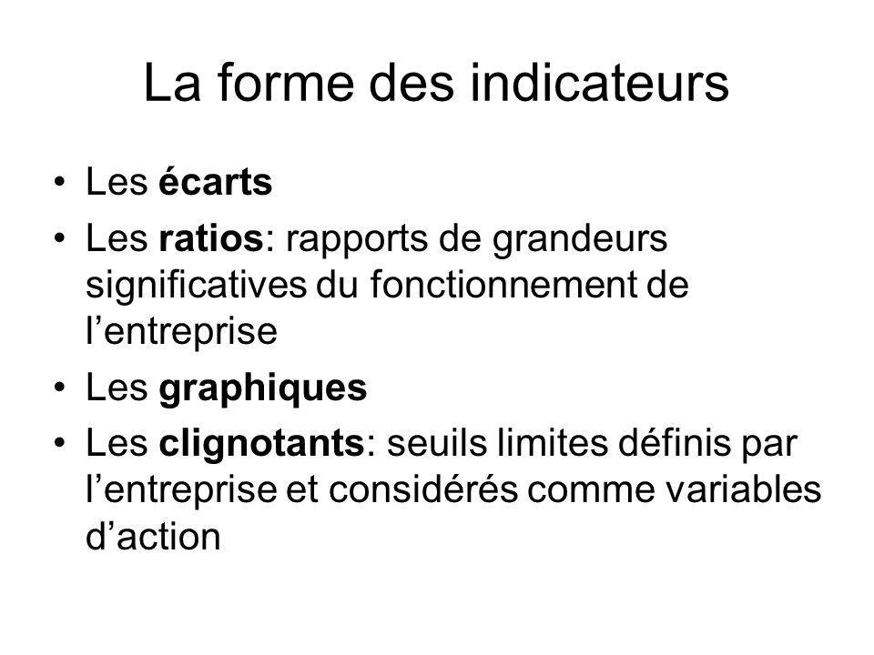 La forme des indicateurs