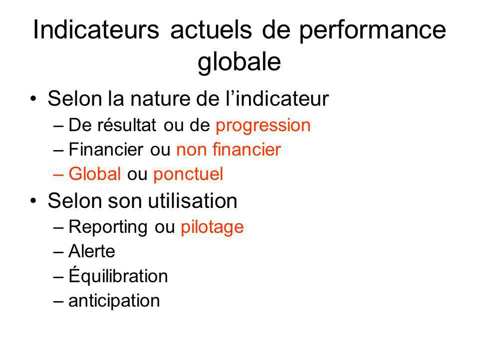 Indicateurs actuels de performance globale
