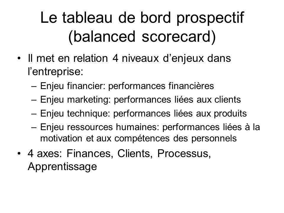 Le tableau de bord prospectif (balanced scorecard)