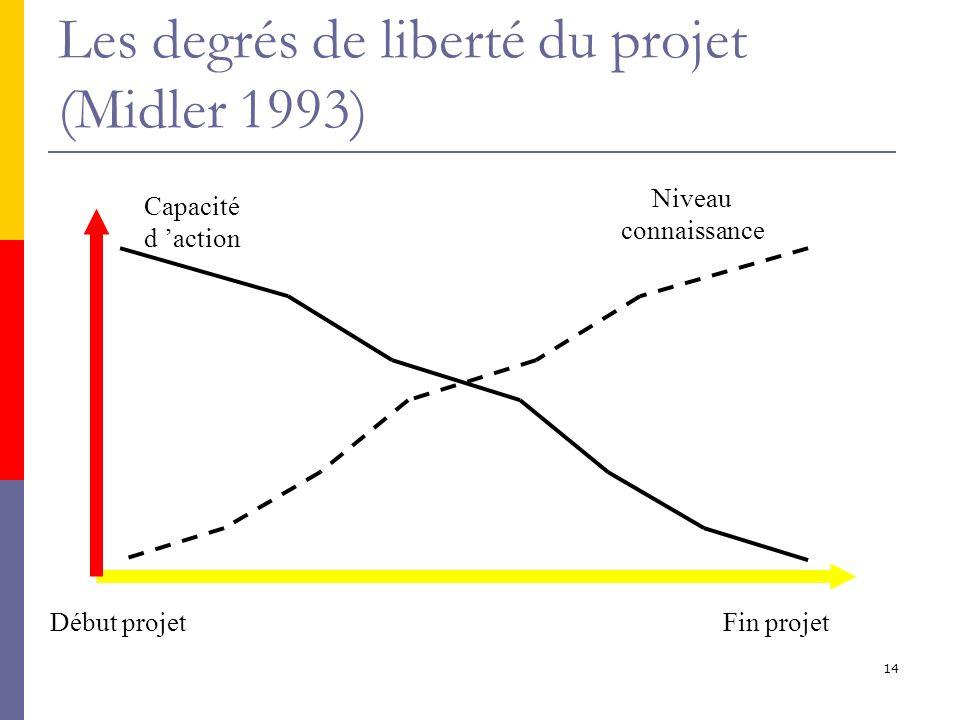 Les degrés de liberté du projet (Midler 1993)