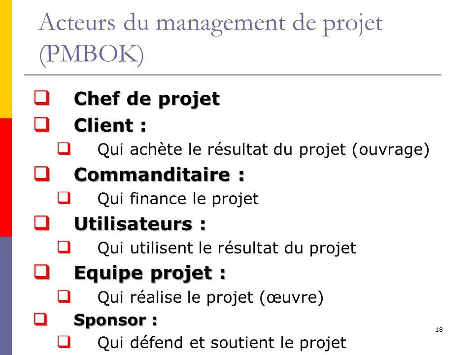 Acteurs du management de projet (PMBOK)