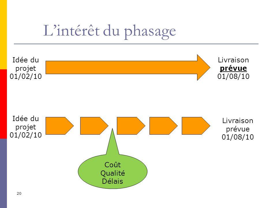 L'intérêt du phasage Idée du projet 01/02/10 Livraison prévue 01/08/10