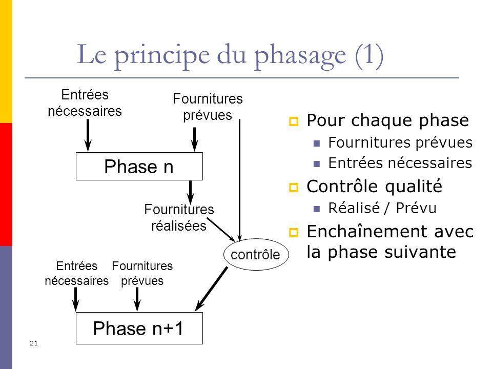 Le principe du phasage (1)
