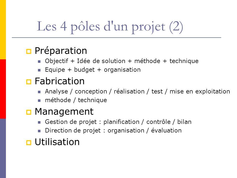 Les 4 pôles d un projet (2) Préparation Fabrication Management