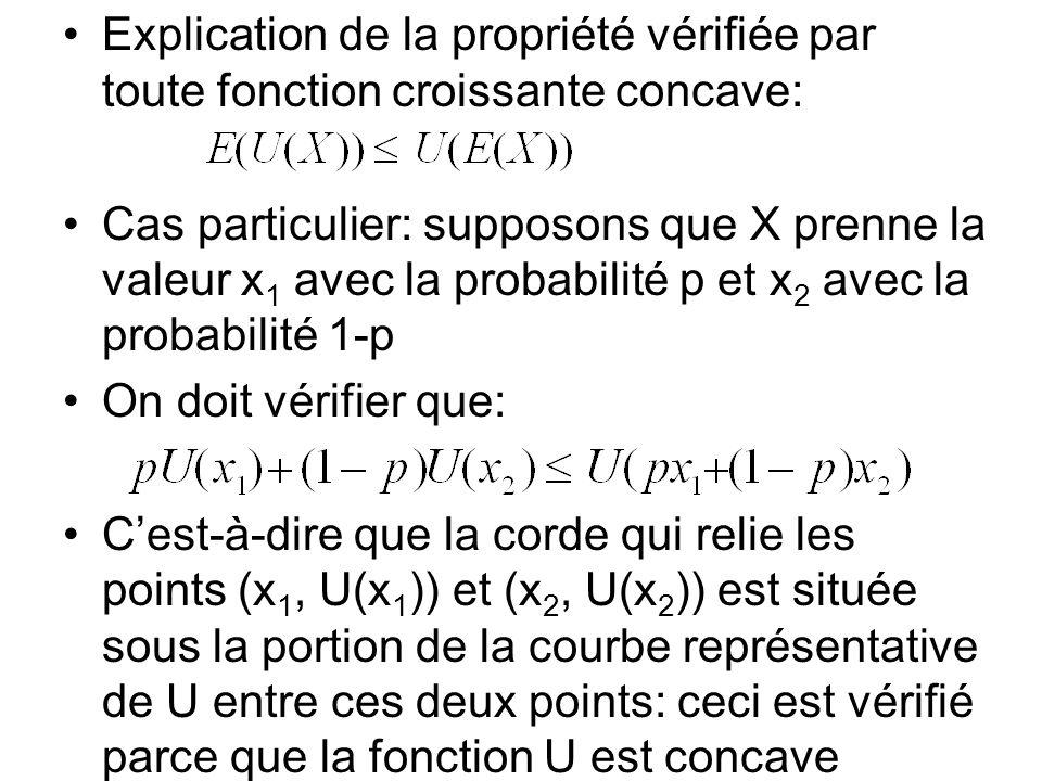 Explication de la propriété vérifiée par toute fonction croissante concave: