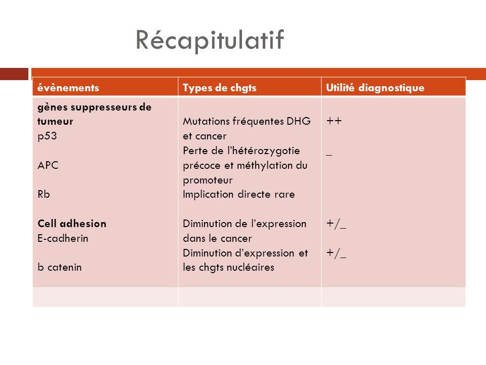 Récapitulatif évènements Types de chgts Utilité diagnostique