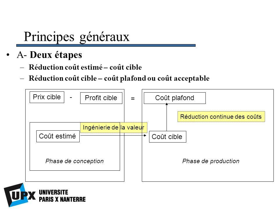 Principes généraux A- Deux étapes Réduction coût estimé – coût cible