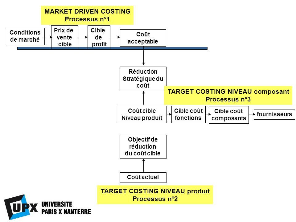 TARGET COSTING NIVEAU composant TARGET COSTING NIVEAU produit