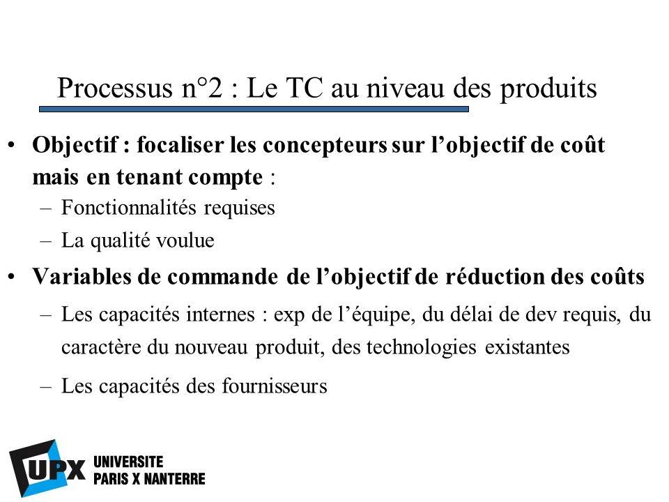 Processus n°2 : Le TC au niveau des produits