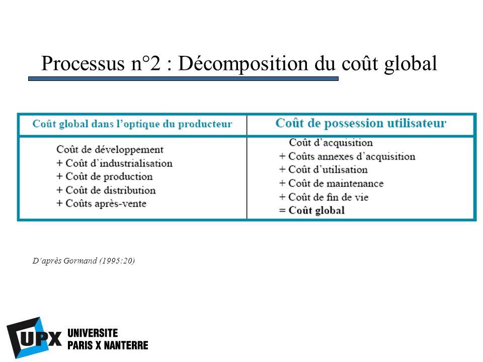 Processus n°2 : Décomposition du coût global