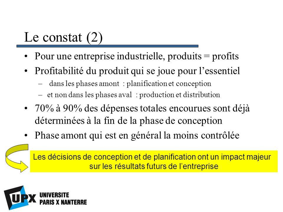 Le constat (2) Pour une entreprise industrielle, produits = profits
