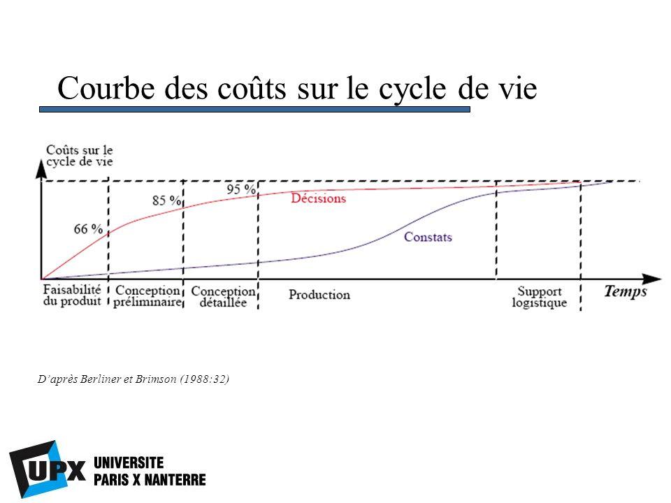 Courbe des coûts sur le cycle de vie