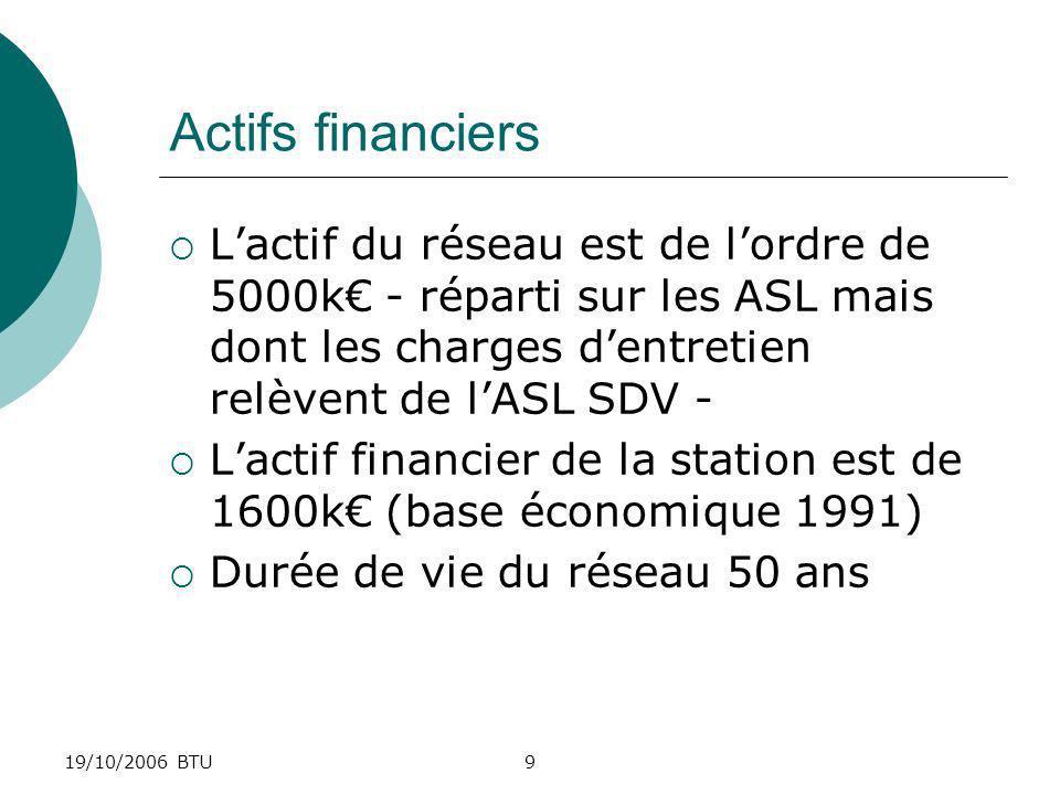 Actifs financiers L'actif du réseau est de l'ordre de 5000k€ - réparti sur les ASL mais dont les charges d'entretien relèvent de l'ASL SDV -