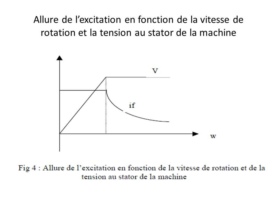 Allure de l'excitation en fonction de la vitesse de rotation et la tension au stator de la machine