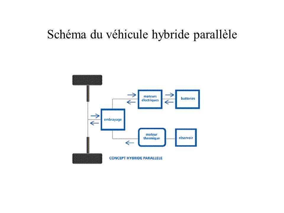 Schéma du véhicule hybride parallèle