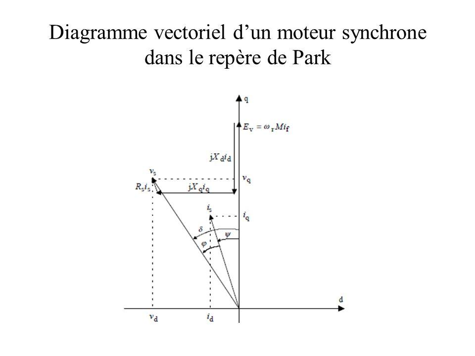 Diagramme vectoriel d'un moteur synchrone dans le repère de Park