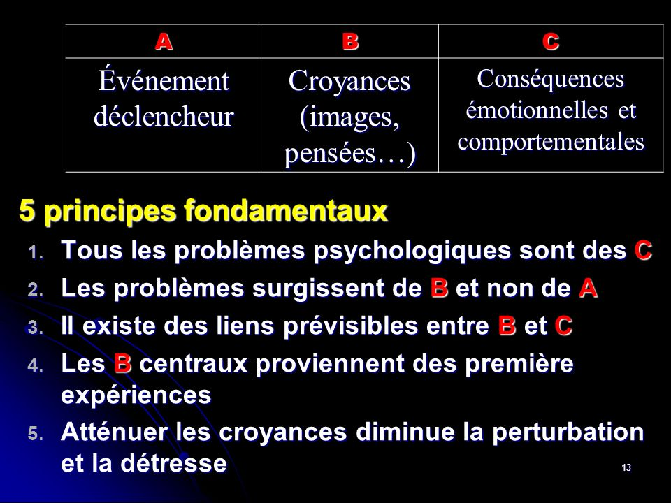 Événement déclencheur Croyances (images, pensées…)