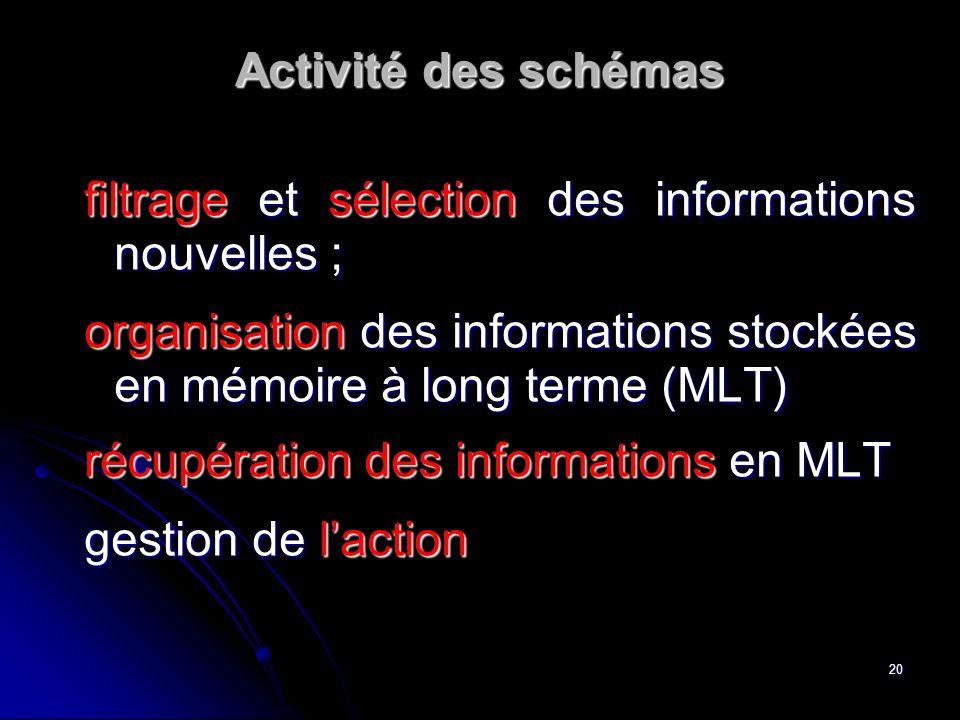 Activité des schémas filtrage et sélection des informations nouvelles ; organisation des informations stockées en mémoire à long terme (MLT)