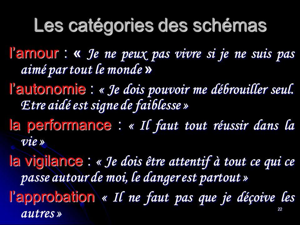 Les catégories des schémas