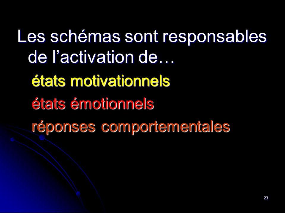 Les schémas sont responsables de l'activation de…