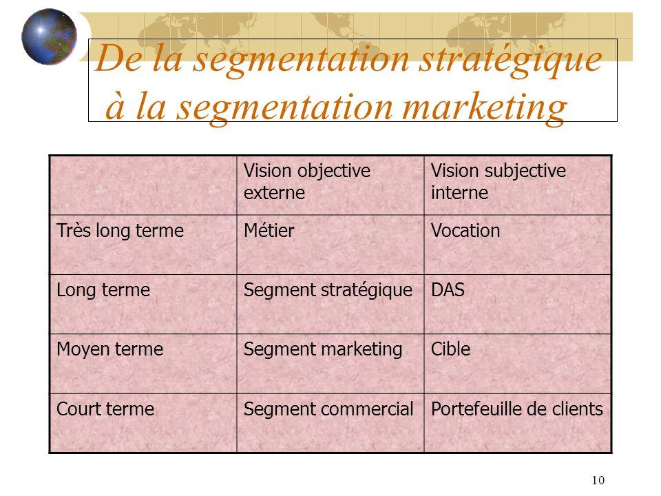 De la segmentation stratégique à la segmentation marketing