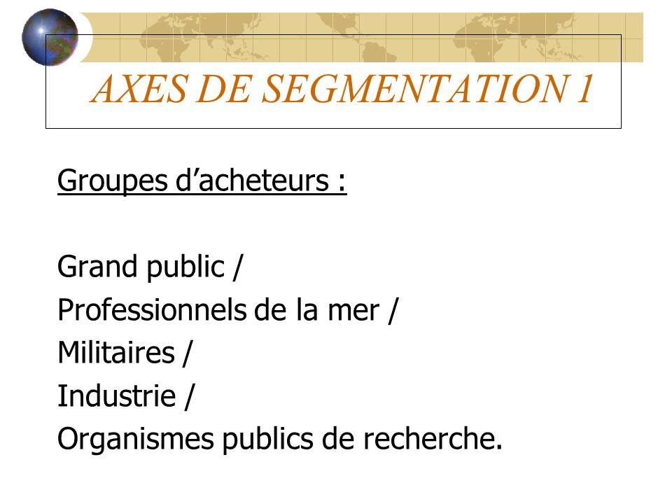 AXES DE SEGMENTATION 1 Groupes d'acheteurs : Grand public /