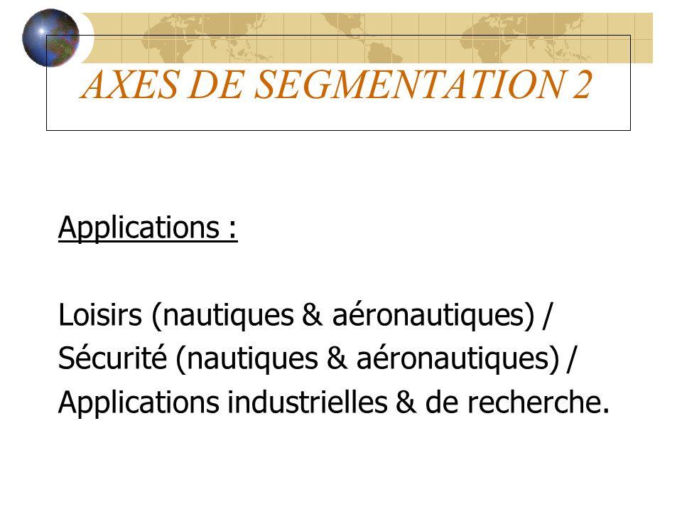 AXES DE SEGMENTATION 2 Applications :