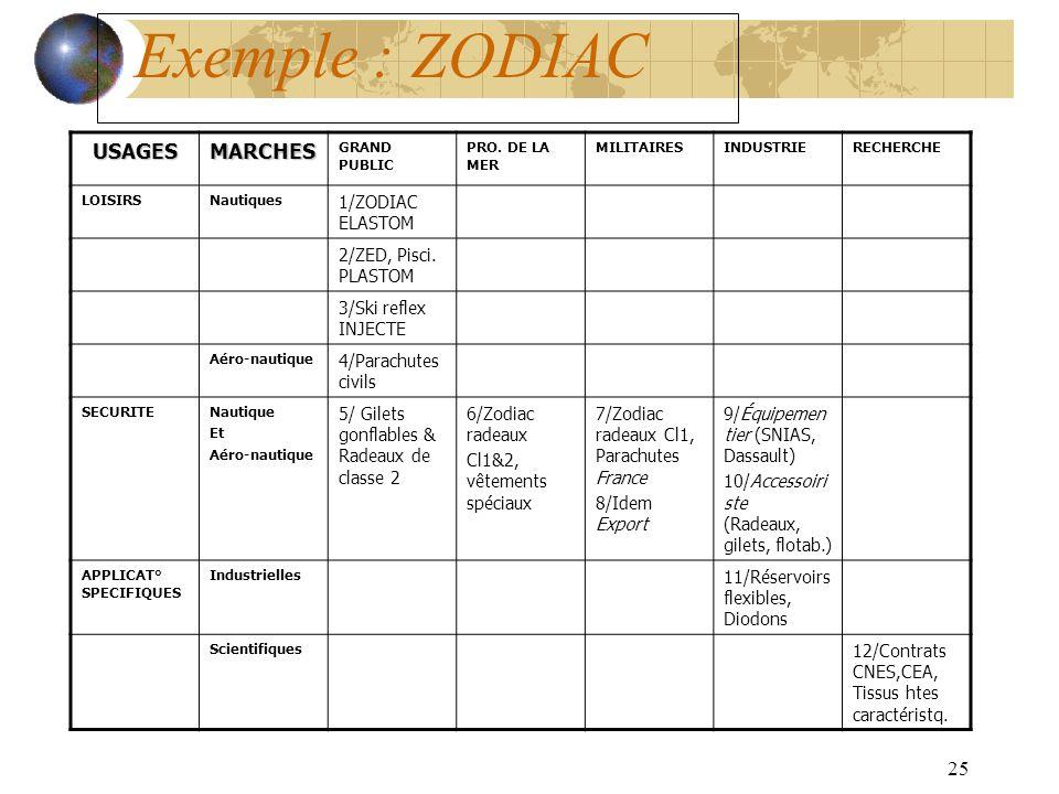 Exemple : ZODIAC USAGES MARCHES 1/ZODIAC ELASTOM 2/ZED, Pisci. PLASTOM