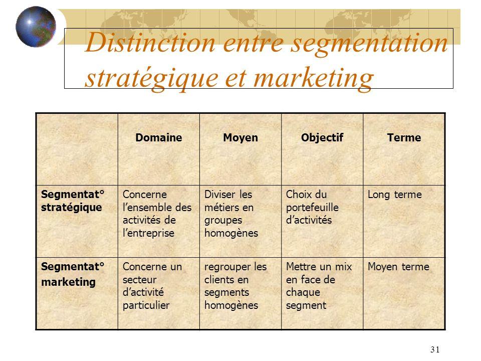 Distinction entre segmentation stratégique et marketing
