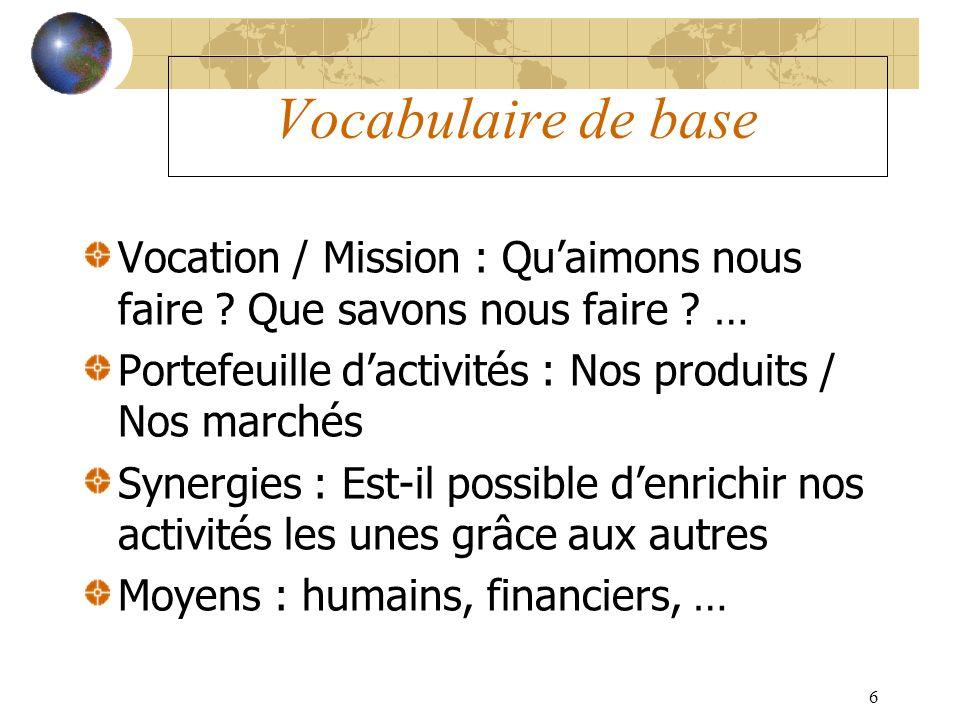 Vocabulaire de base Vocation / Mission : Qu'aimons nous faire Que savons nous faire … Portefeuille d'activités : Nos produits / Nos marchés.