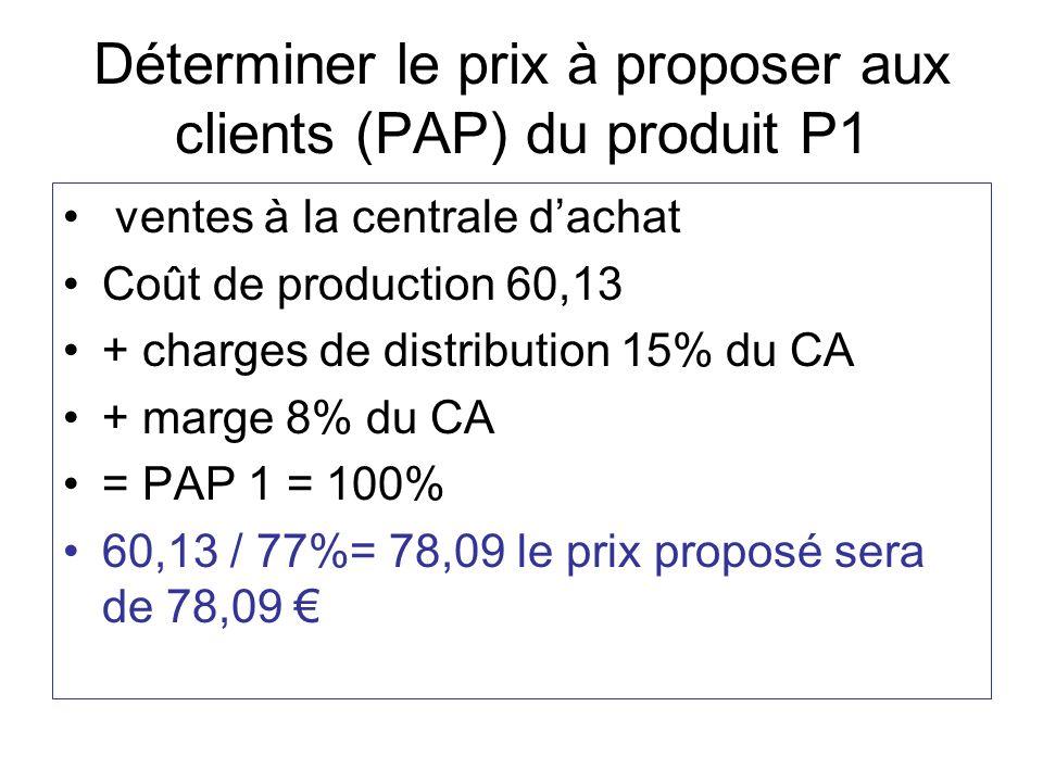 Déterminer le prix à proposer aux clients (PAP) du produit P1