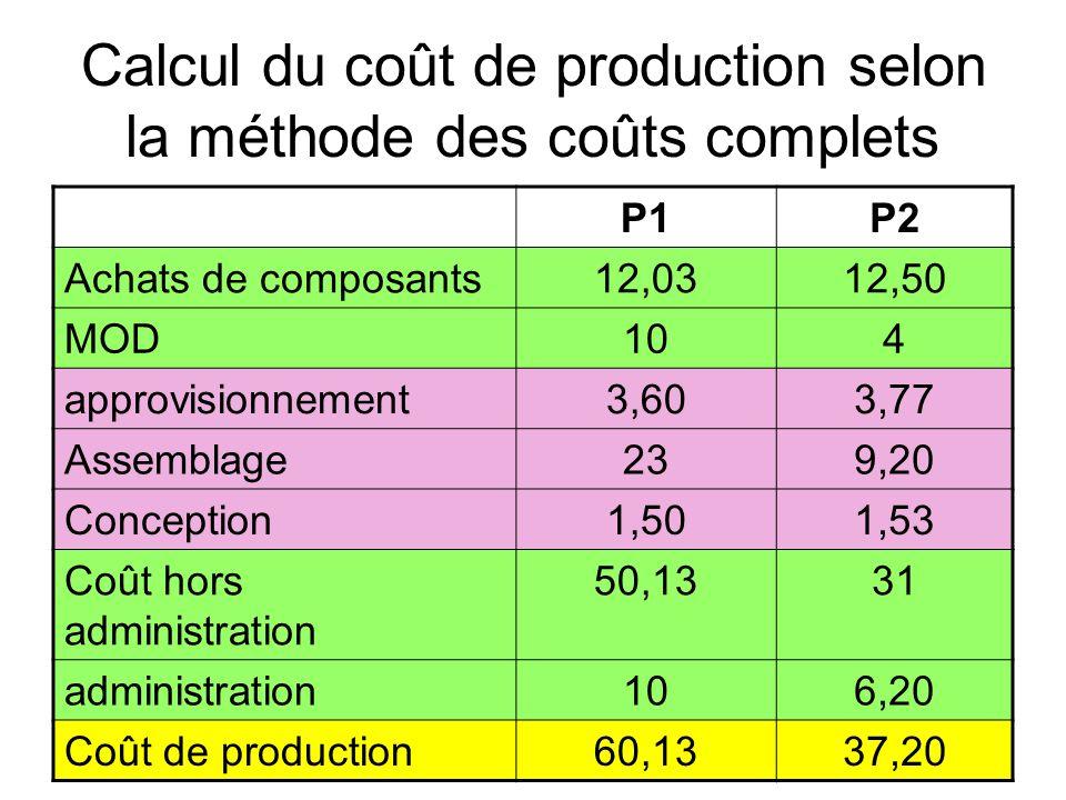 Calcul du coût de production selon la méthode des coûts complets
