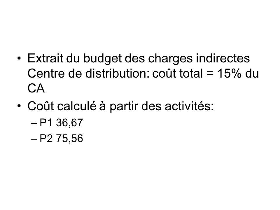 Coût calculé à partir des activités: