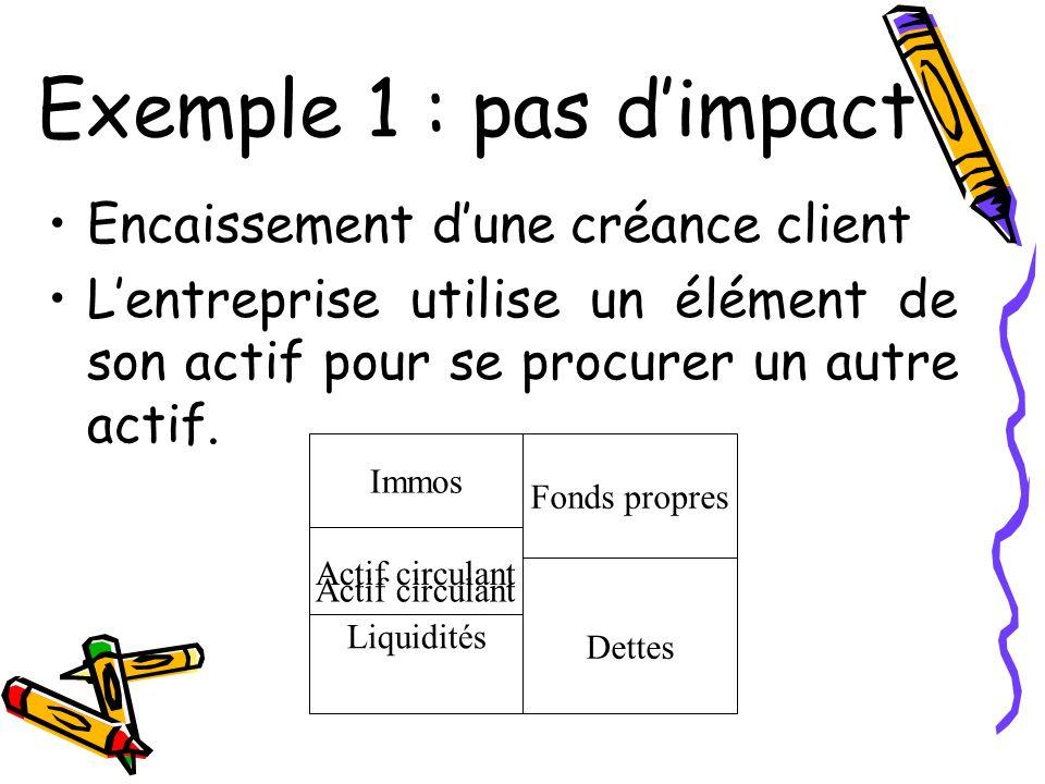 Exemple 1 : pas d'impact Encaissement d'une créance client