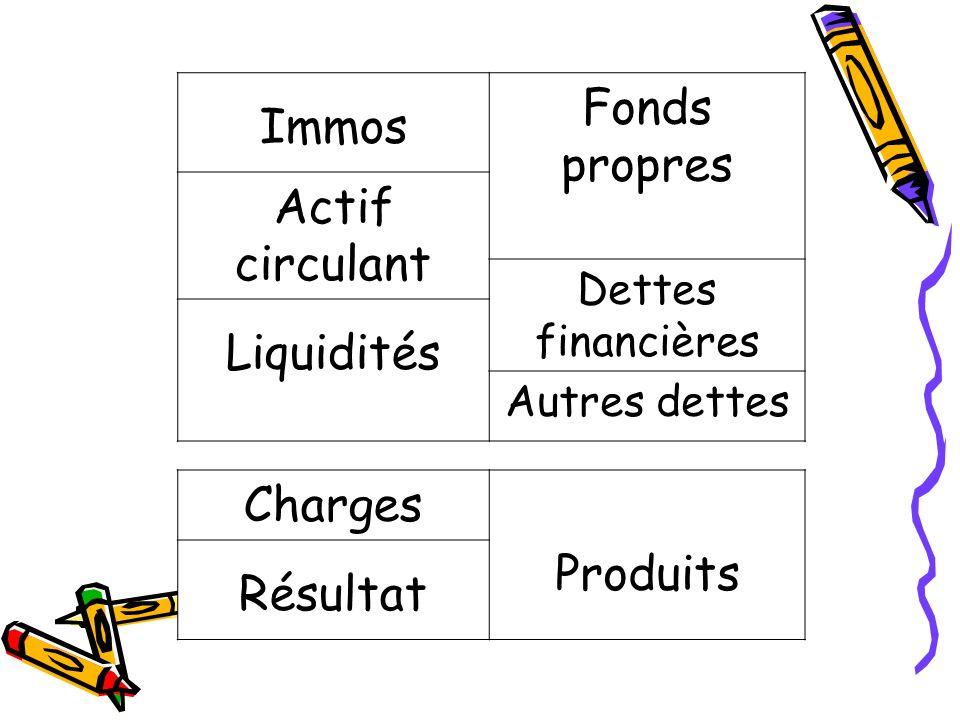 Immos Fonds propres Actif circulant Liquidités Charges Produits