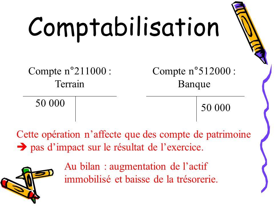 Comptabilisation Compte n°211000 : Terrain Compte n°512000 : Banque